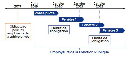 Calendrier Paie Fonction Publique 2020.Le Calendrier Dsn Pour La Fonction Publique Mooc Net
